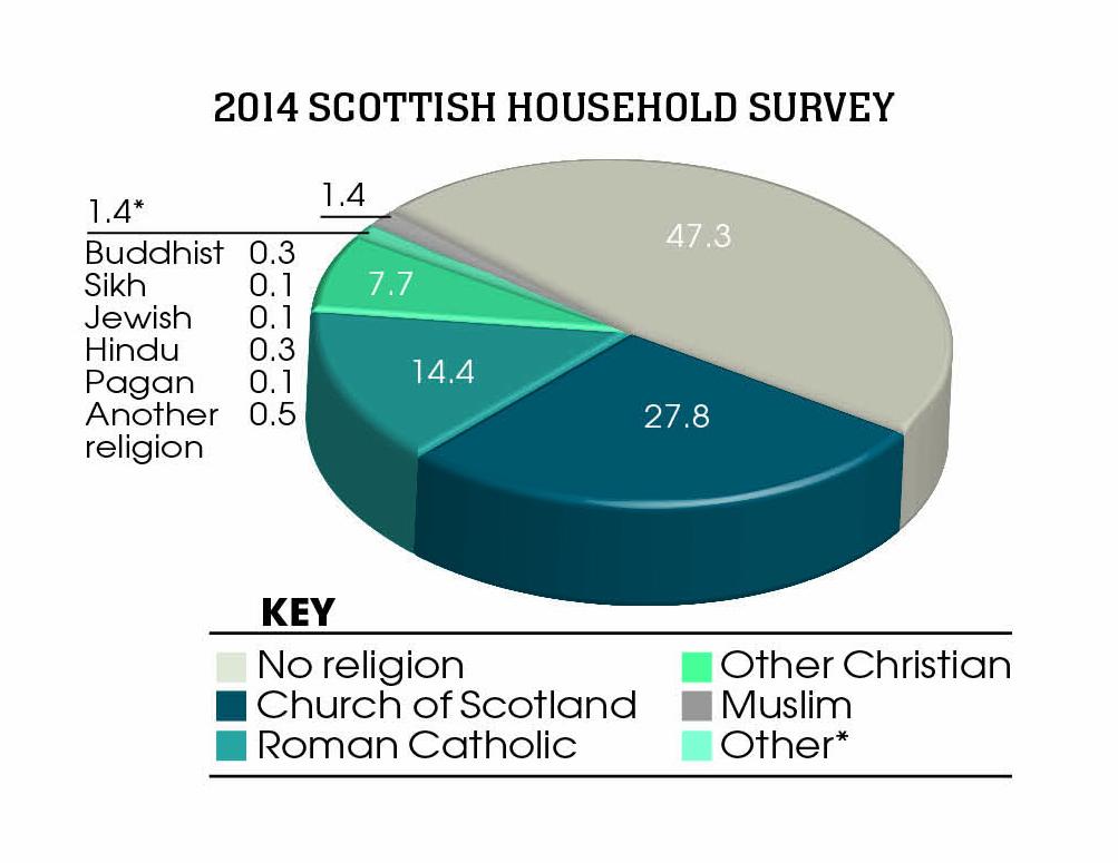 2014 Scottish household survey