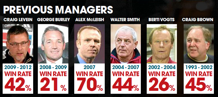 previousmanagers