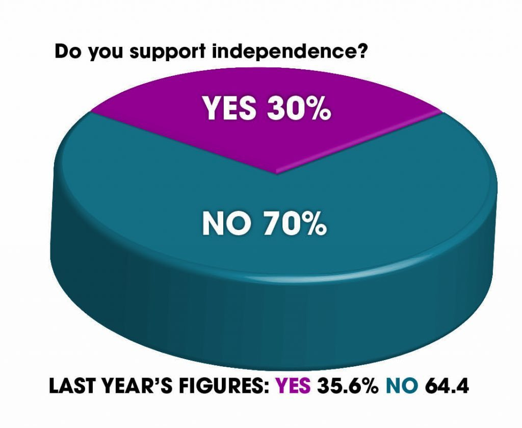 Do you support indy